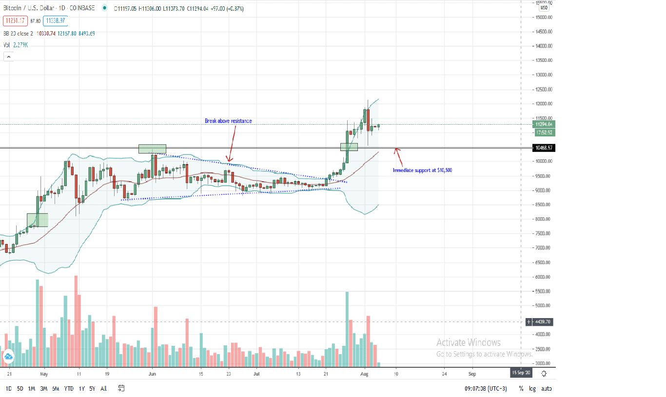 Bitcoin Price Daily Chart for Aug 5