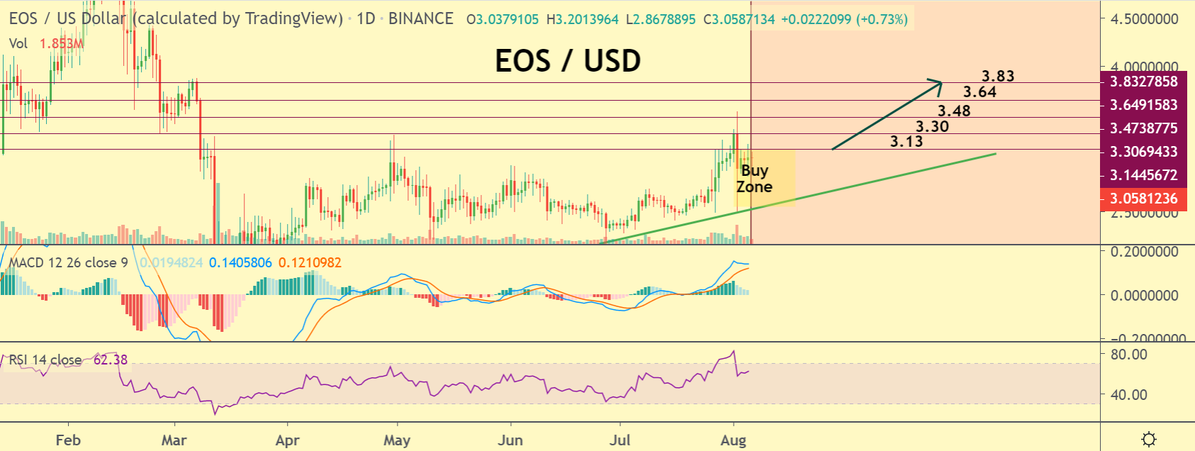 EOS price chart 2 - 6 August