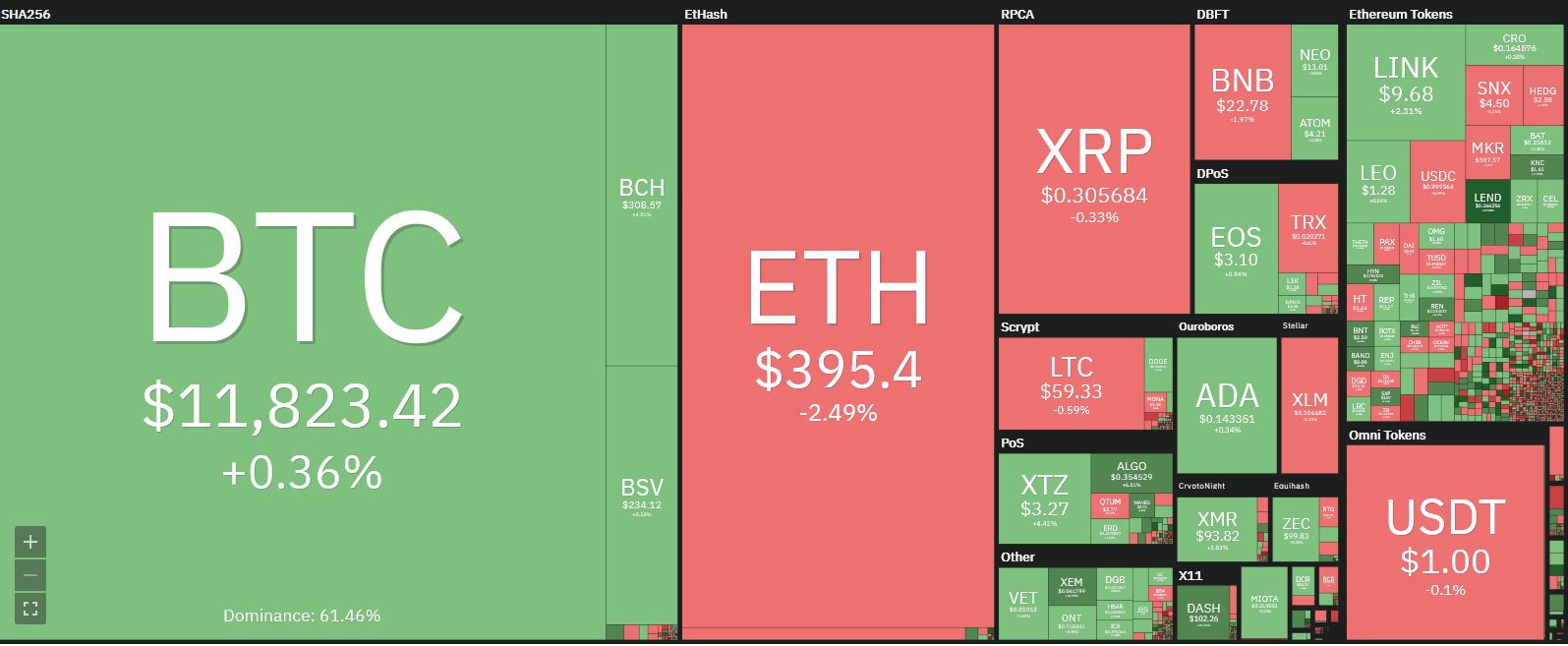 Ether price - eth usd - coin360 heatmap