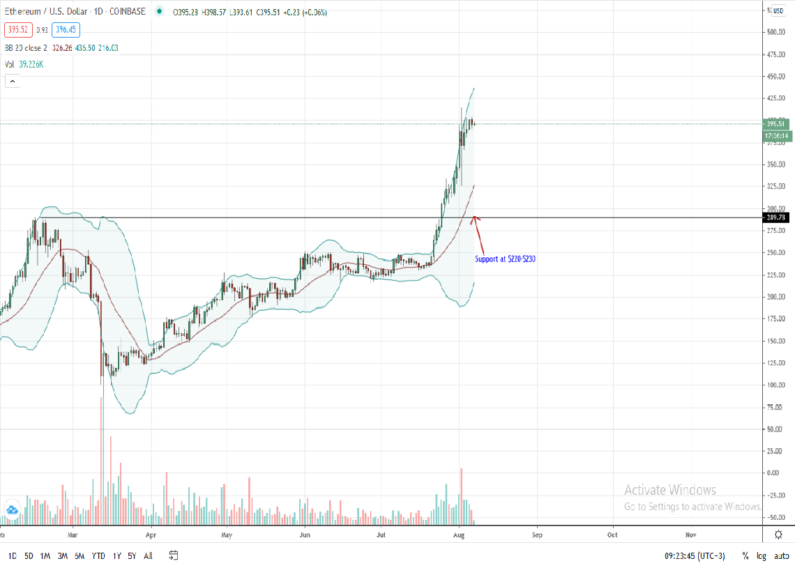 Ethereum Price Daily Chart for Aug 7