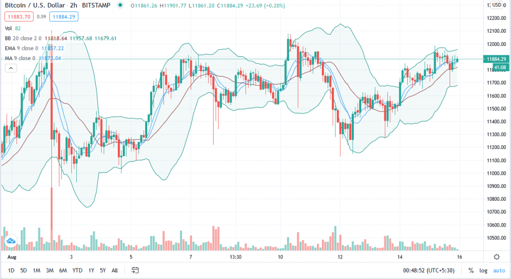 Bulls relentless to push Bitcoin price above $12,100 2