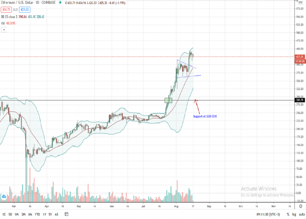 Ethereum price tapers, but is $500 on sight? 1