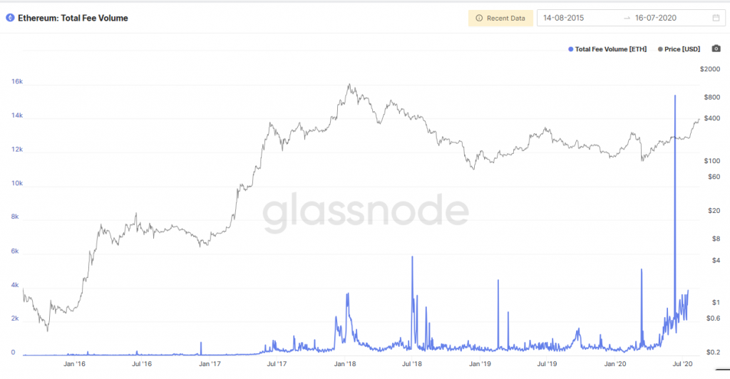DeFi popularity driving Ethereum gas prices higher 3