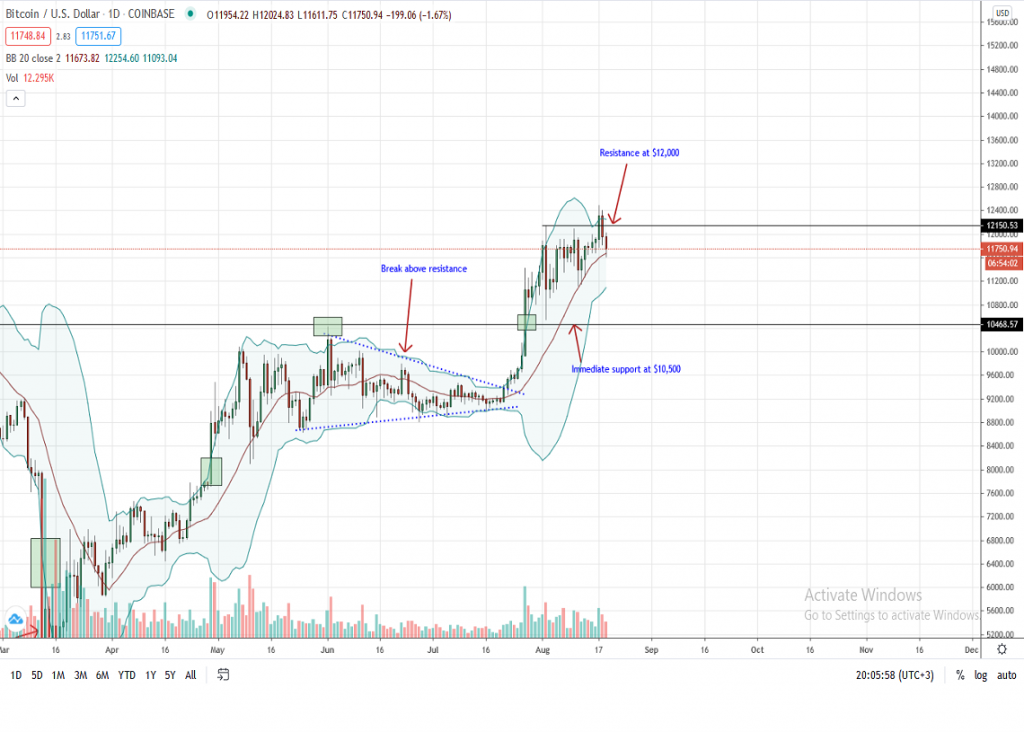 Bitcoin Price Daily chart for Aug 19