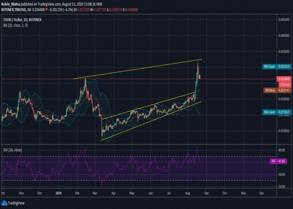 Tron price analysis: TRXUSD headed for $0.020 as the reversal continues 1