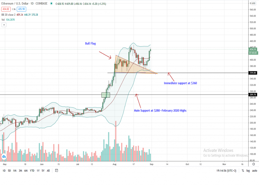 Ethereum Price Daily Chart for Aug 31