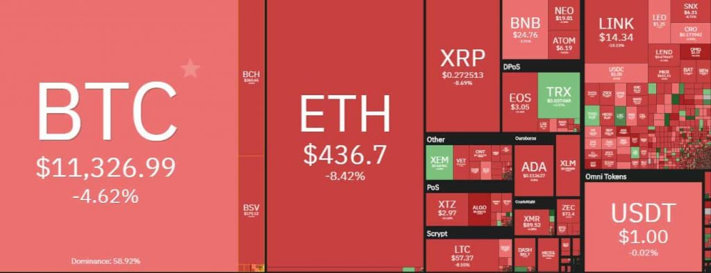 Crypto market cap: Crypto industry Loses $23B as BTC and other digital assets plummet 2