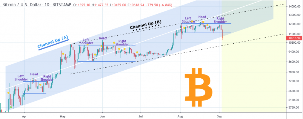 Would Bitcoin price hold at $10000? 3