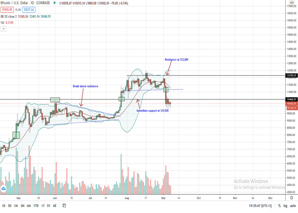 Bitcoin Price daily chart for Sep 7