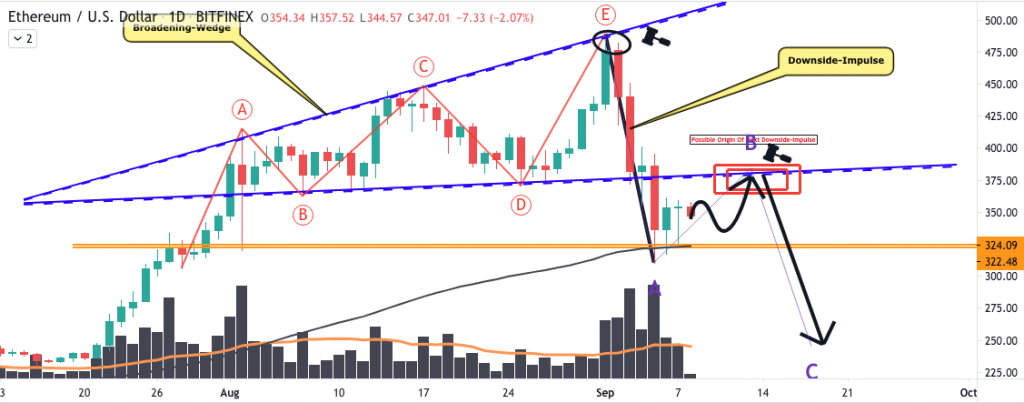 Ethereum price at a crossroad, analyst 3