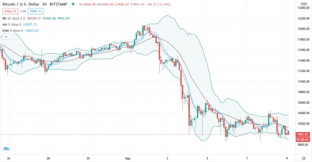 Bitcoin price clings to $10,000 as BTC whales sit on the fence 2