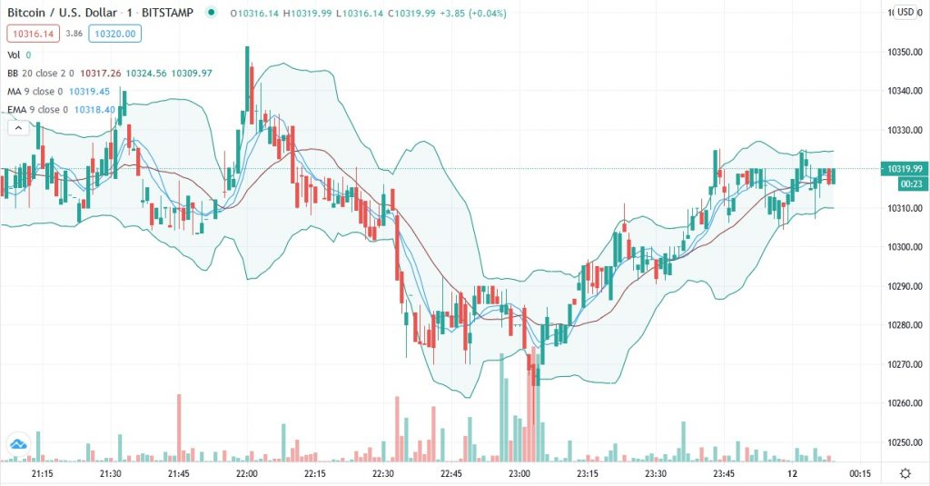 Bitcoin price ready to shoot out of compressed range to touch $11,000 2