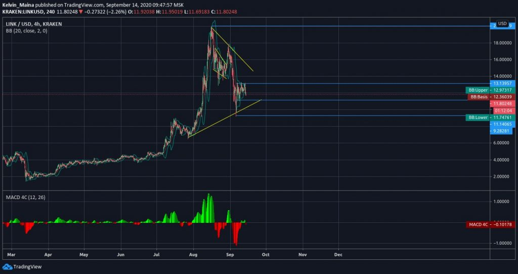 Chainlink trading at $12 as consolidation continues 1