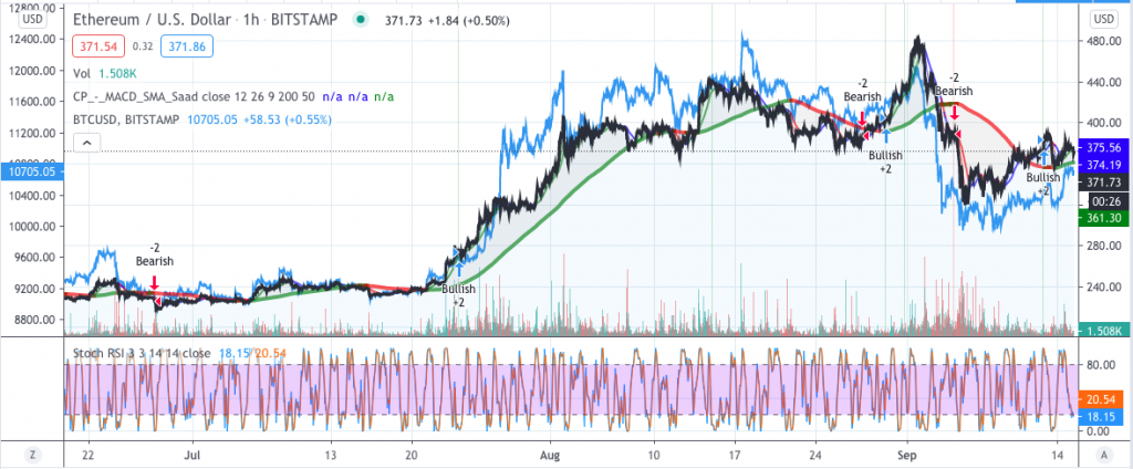 Ethereum price hits $370 following BTC rally, what's next? 1