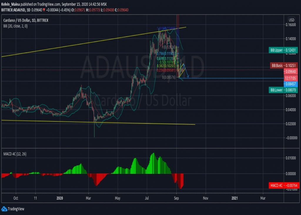 Cardano (ADAUSD) price at $0.0955 consolidating for another strong bearish move 1