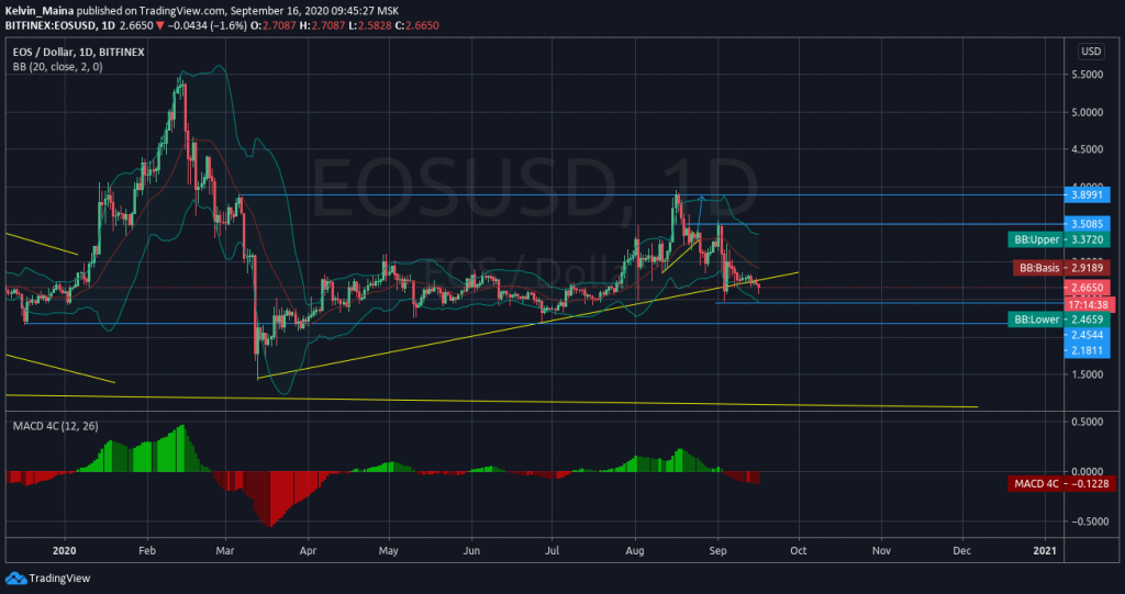 EOS (EOS/USD) on a strong bearish move, expected to test the $2.181 support level 1