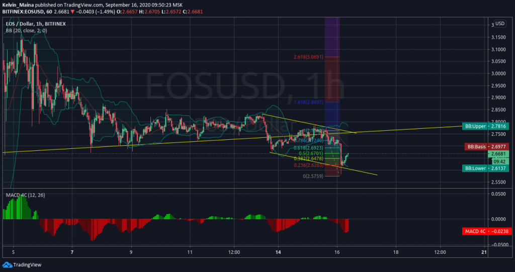 EOS (EOS/USD) on a strong bearish move, expected to test the $2.181 support level 2