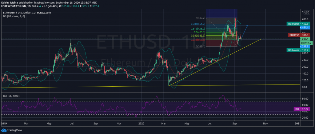 Ethereum bearish market to push past $320 as consolidation comes to an end 1