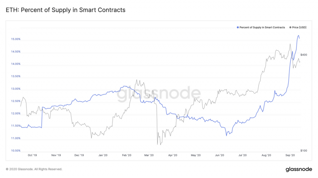 Ethereum supply in smart contracts