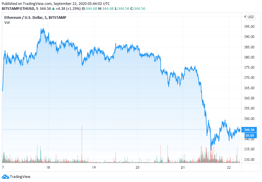 Bitcoin price prediction: Bitcoin plunges below $11k as crypto industry loses $22 billion 3