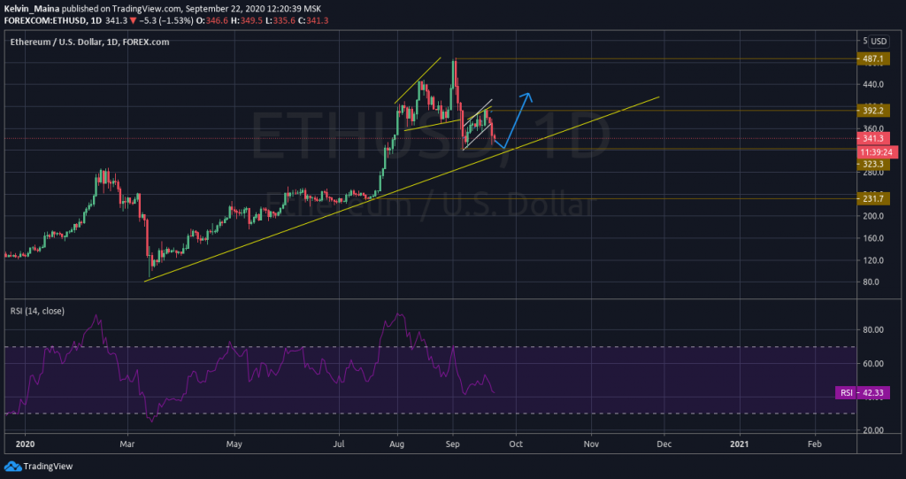 Ethereum price prediction: Prices to drop to $323.3 support levels 5
