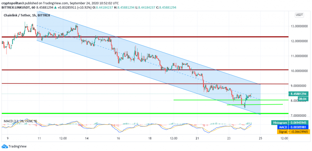 ChainLink price analysis: LINK to test $8 as active addresses drop 2