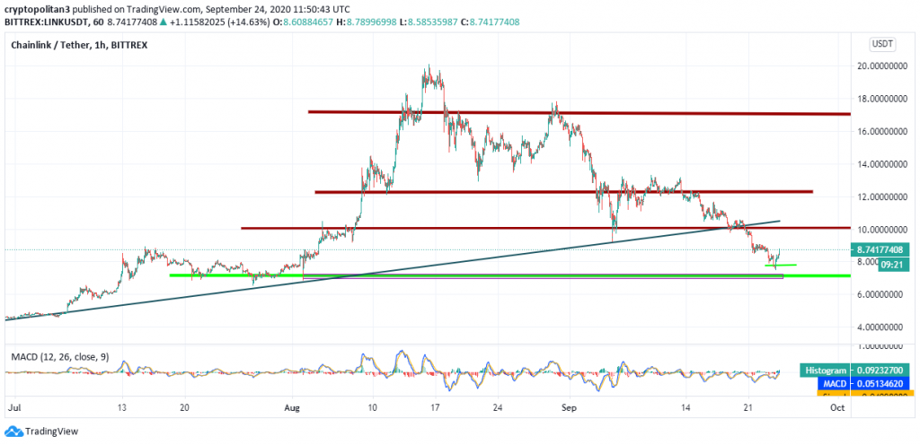 ChainLink price analysis: LINK to test $8 as active addresses drop 3