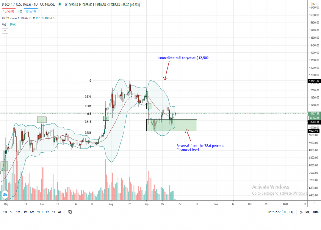 Bitcoin Price Chart by Trading View for Sep 26