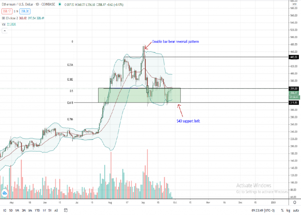 Ethereum price chart for Sep 28