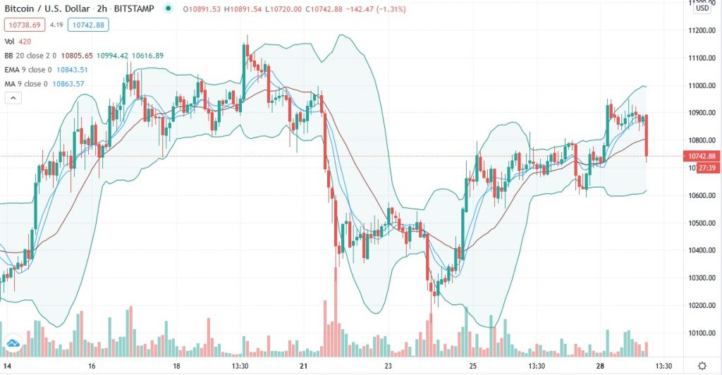Bitcoin price prediction: Whales set to drive BTC USD above $11,000 2