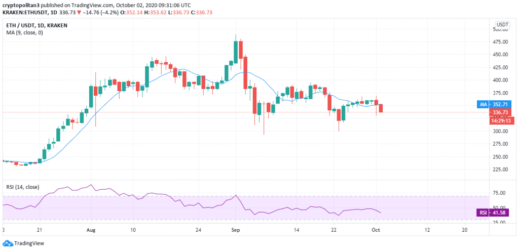 Ethereum price prediction: ETH price faces massive rejection near $370 amid high volatility 1