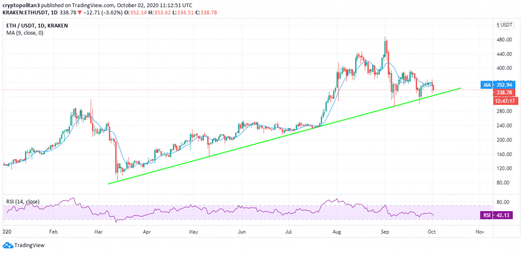 Ethereum price prediction: ETH price faces massive rejection near $370 amid high volatility 2