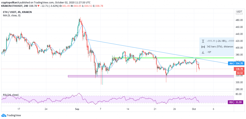 Ethereum price prediction: ETH price faces massive rejection near $370 amid high volatility 3