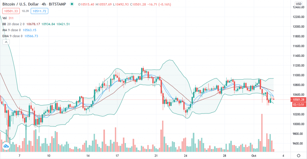 Bitcoin price prediction – BTC shuns BitMEX fiasco to hold above $10,500 1