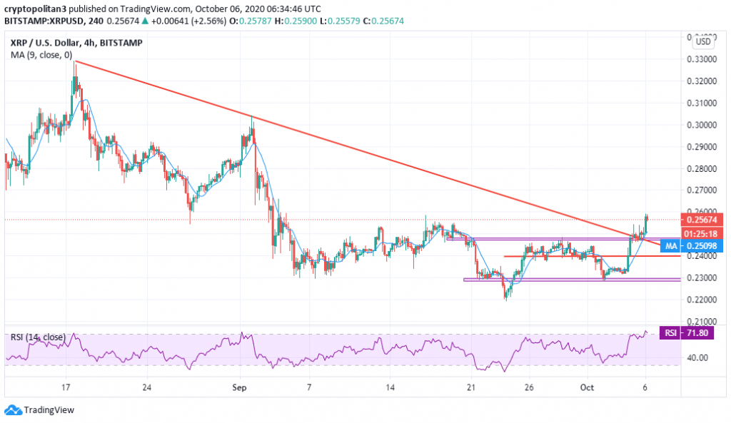 Ripple price prediction: Is XRP price aiming for $0.30 next? 2