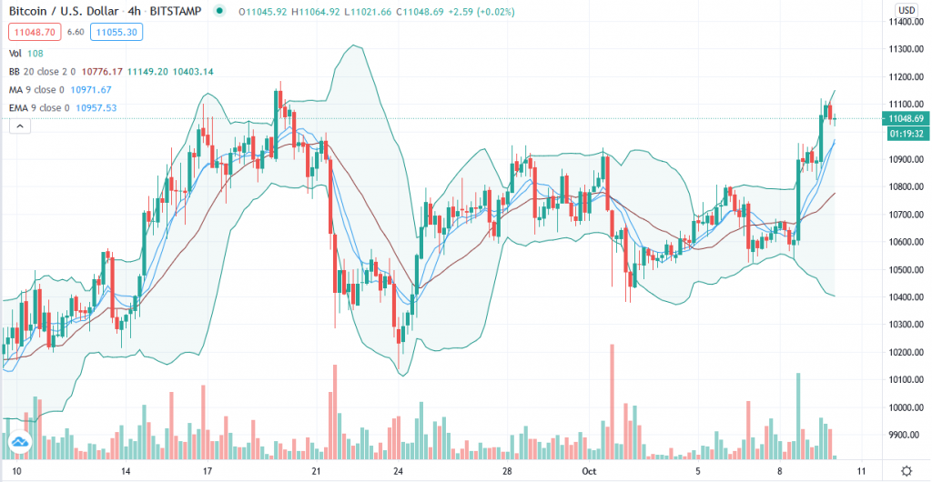 Bitcoin price prediction – Bulls tear apart $11,000 resistance to end consolidation 2