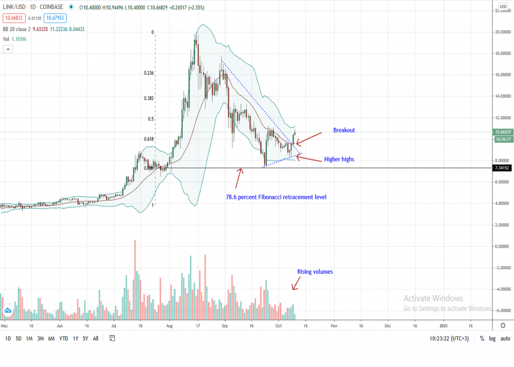 Chainlink Price Daily Chart by Trading View