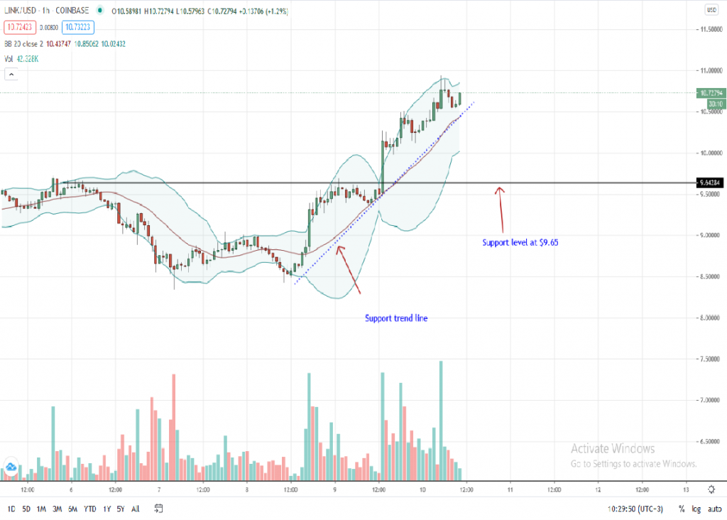 Chainlink Price 1-Hour Chart by Trading View