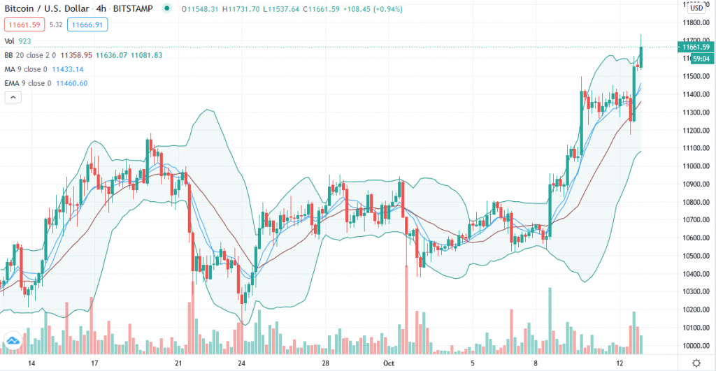 Bitcoin price prediction – Time to take down the psychological $12,000 resistance 2