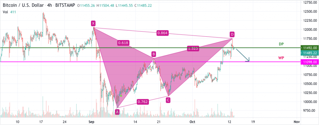 Bitcoin price prediction: BTC in trouble, analysts 4