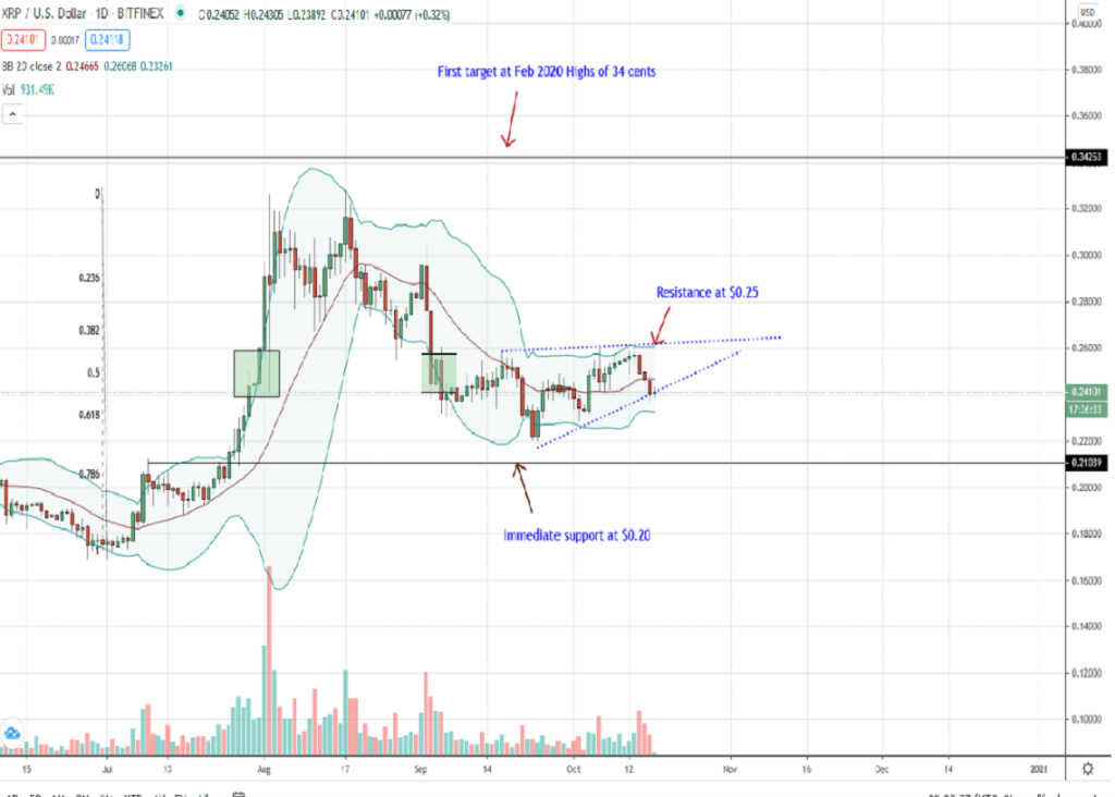 Ripple price daily chart for Oct 17