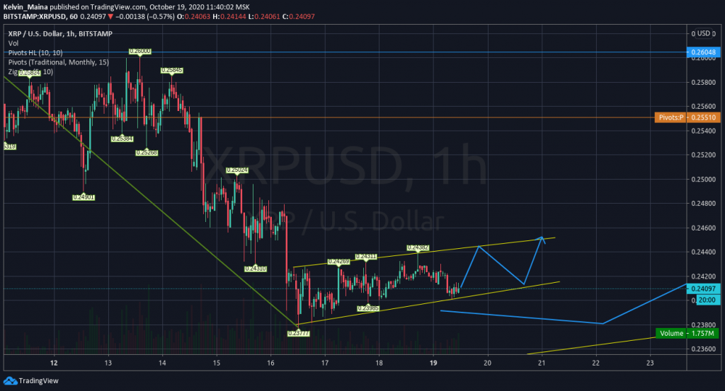 Ripple price prediction: Prices to drop to $0.218 support level 2