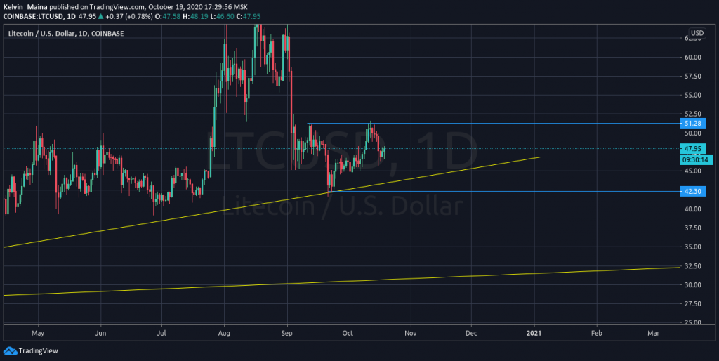 Litecoin price analysis: Prices to set new monthly highs at $51.65 1