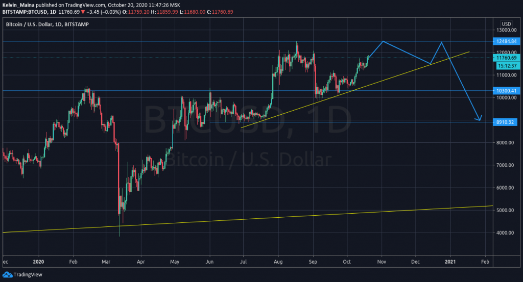 Bitcoin price analysis: Prices expected to rise to $12484 1