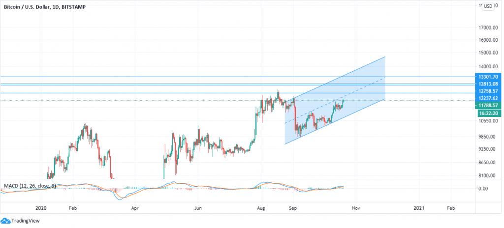Bitcoin price analysis: Prices expected to rise to $12484 2