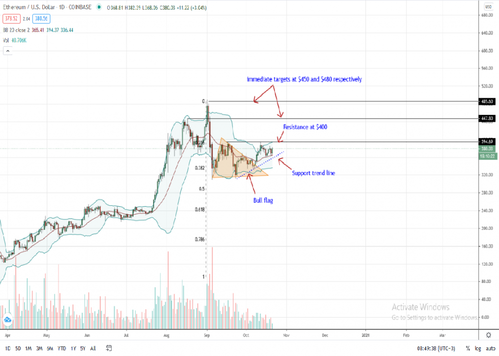 Ethereum Price Daily Chart for Oct 21 by Trading View