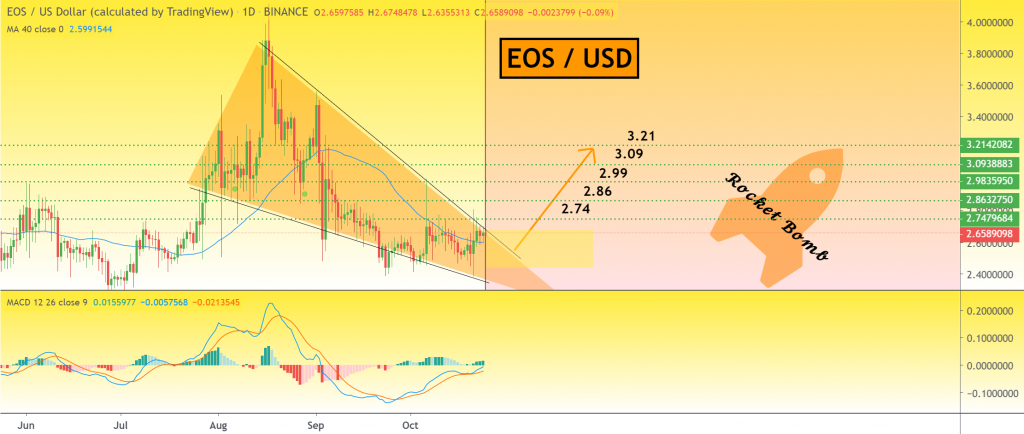 EOS price chart 2 - 24 October
