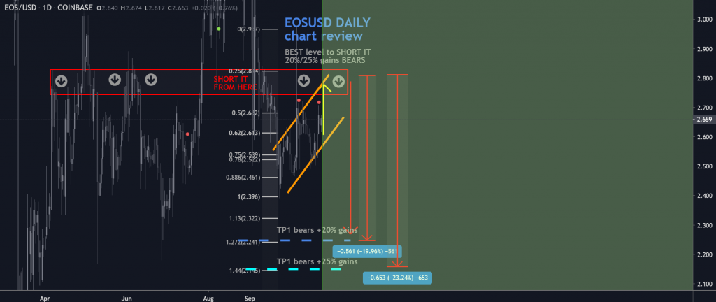 EOS price chart 4 - 24 October