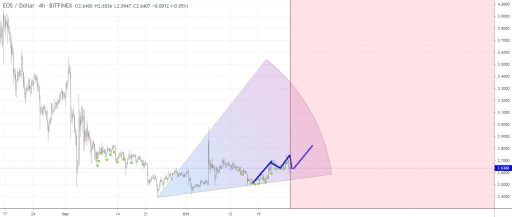 EOS price chart 3 - 26 October