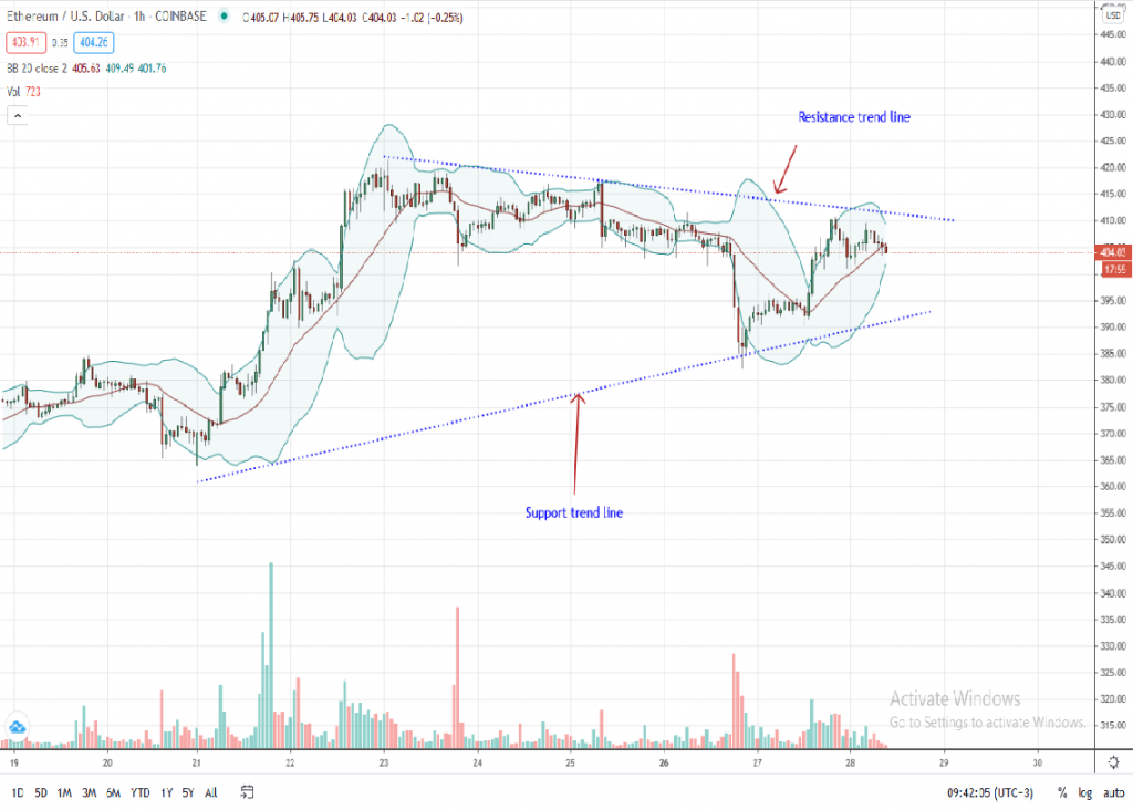 Ethereum Price 1-Hour Chart by Trading View